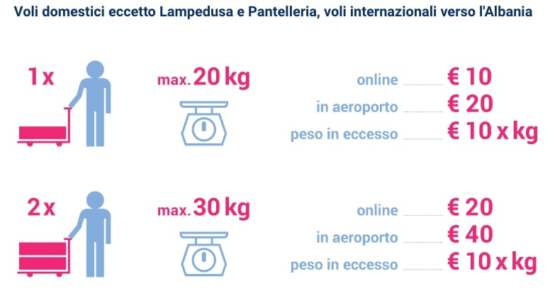 Blue Panorama Airlines bagaglio continentale